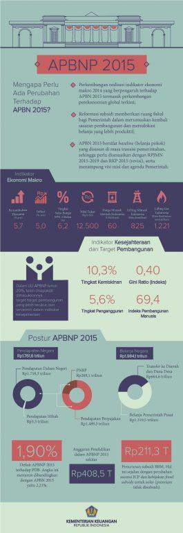 Infografis : Anggran Pendapatan dan Belanja Negara Perubahan Tahun 2015 | APBN-P 2015 | Kementrian Keuangan Republik Indonesia